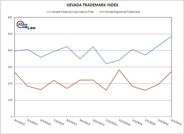 Nevada Trademark Index April 2014