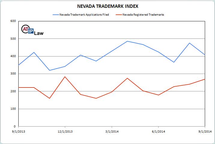 Nevada Trademark Index September 2014
