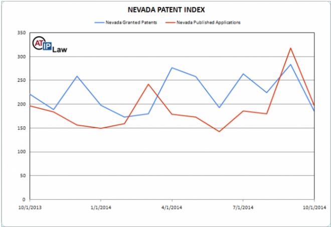 Nevada Patent Index October 2014