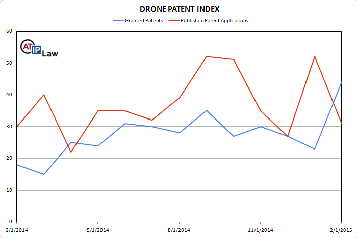 Drone Patent Index February 2015